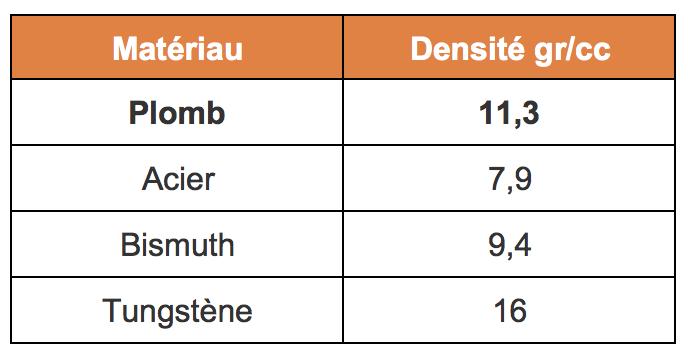 Tableau densité différents matériaux cartouches de chasse
